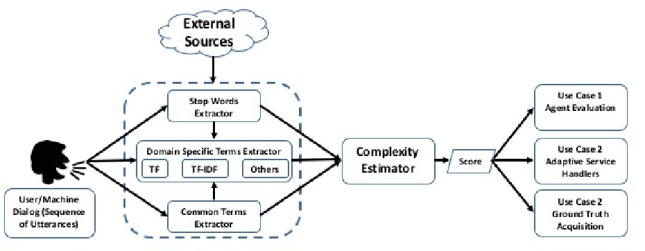 Figure 4 for A Measure for Dialog Complexity and its Application in Streamlining Service Operations