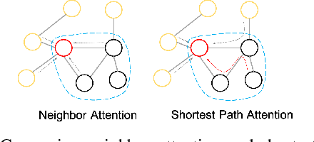 Figure 1 for SPAGAN: Shortest Path Graph Attention Network