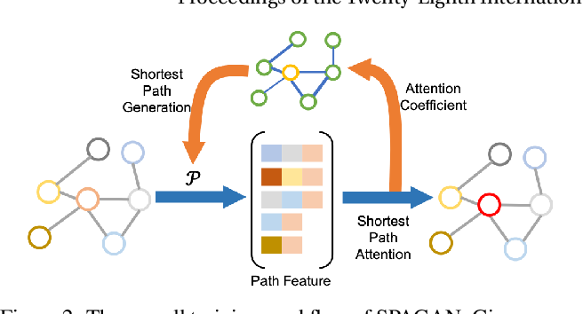Figure 3 for SPAGAN: Shortest Path Graph Attention Network