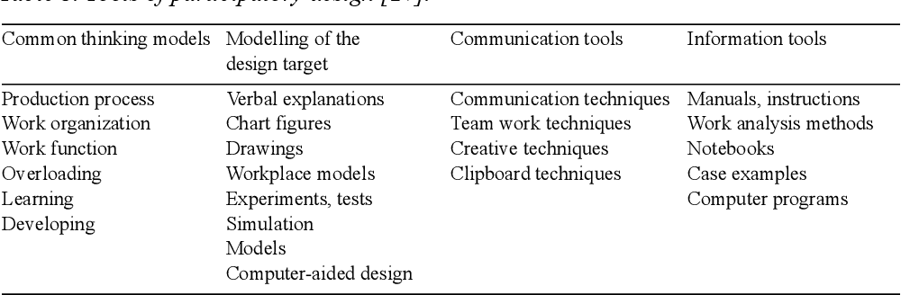 Decision-making process on field technology for process