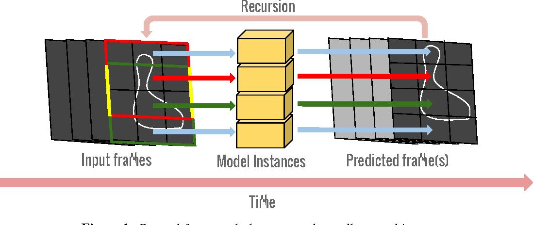 Figure 1 for Spatio-Temporal Image Boundary Extrapolation