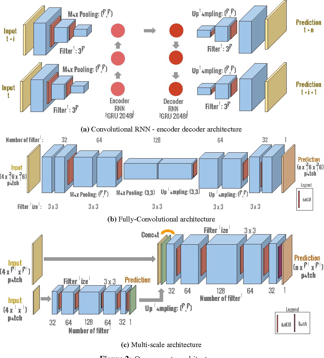 Figure 3 for Spatio-Temporal Image Boundary Extrapolation