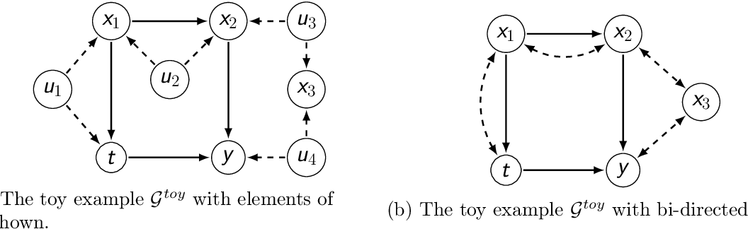 Figure 1 for Finding Valid Adjustments under Non-ignorability with Minimal DAG Knowledge