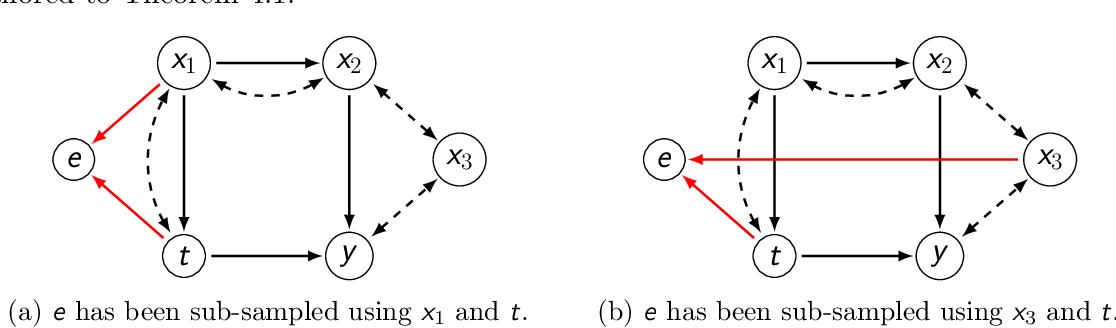 Figure 2 for Finding Valid Adjustments under Non-ignorability with Minimal DAG Knowledge