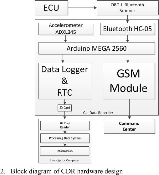 Arduino Obd2 Data Logger