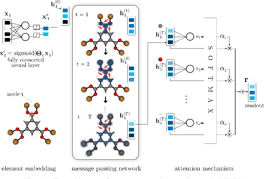 Figure 1 for Towards explainable message passing networks for predicting carbon dioxide adsorption in metal-organic frameworks