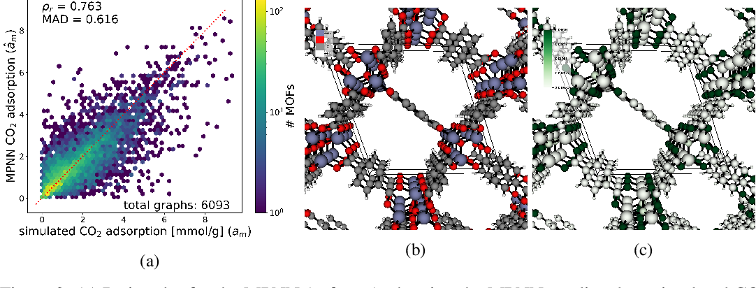 Figure 3 for Towards explainable message passing networks for predicting carbon dioxide adsorption in metal-organic frameworks