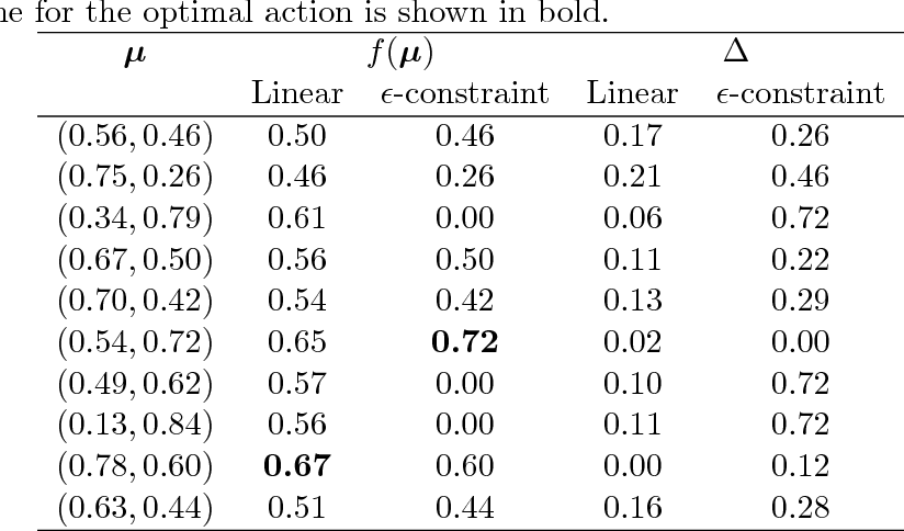 Figure 2 for Estimating Quality in Multi-Objective Bandits Optimization