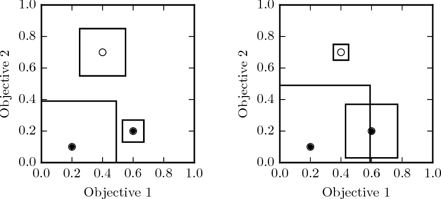 Figure 3 for Estimating Quality in Multi-Objective Bandits Optimization