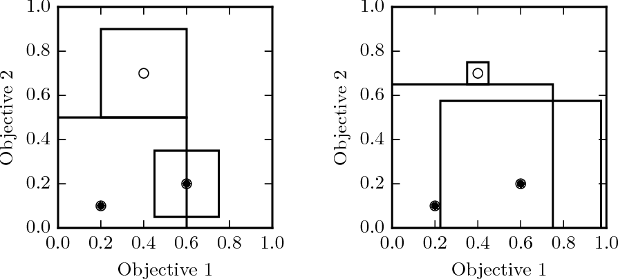 Figure 4 for Estimating Quality in Multi-Objective Bandits Optimization