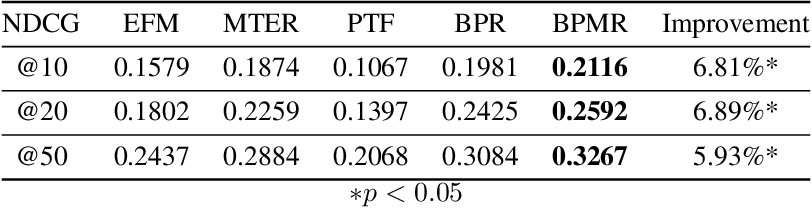 Figure 1 for BPMR: Bayesian Probabilistic Multivariate Ranking