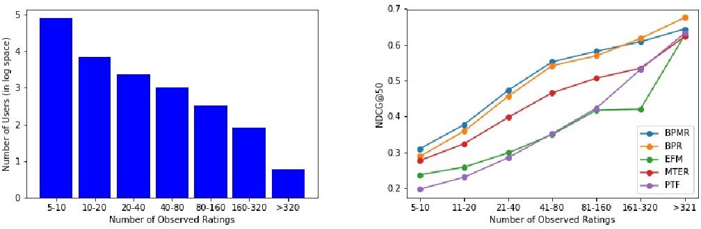 Figure 2 for BPMR: Bayesian Probabilistic Multivariate Ranking