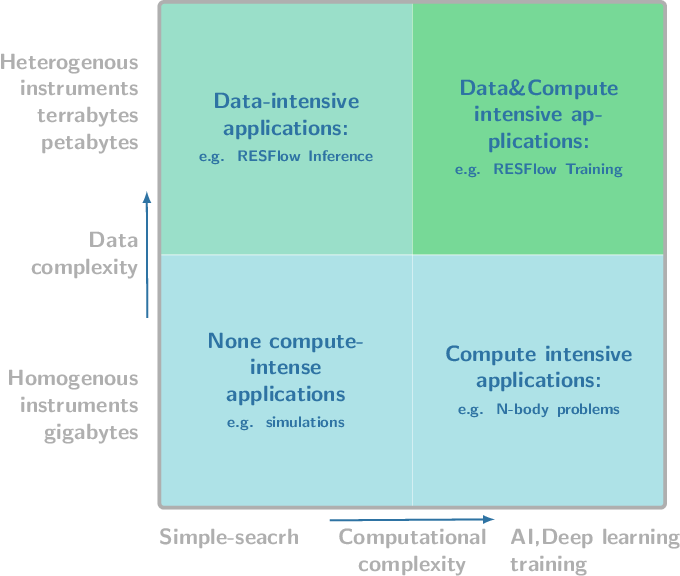 Figure 1 for Apache Spark Accelerated Deep Learning Inference for Large Scale Satellite Image Analytics