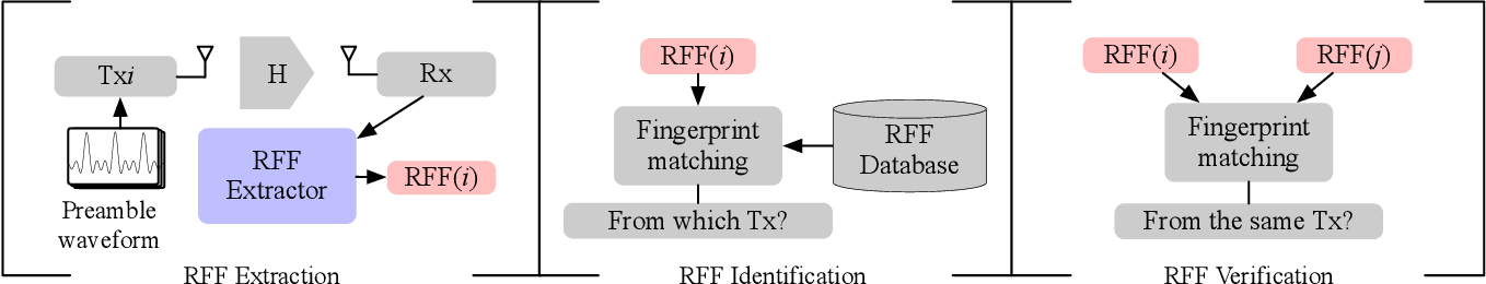 Figure 1 for A Generalizable Model-and-Data Driven Approach for Open-Set RFF Authentication