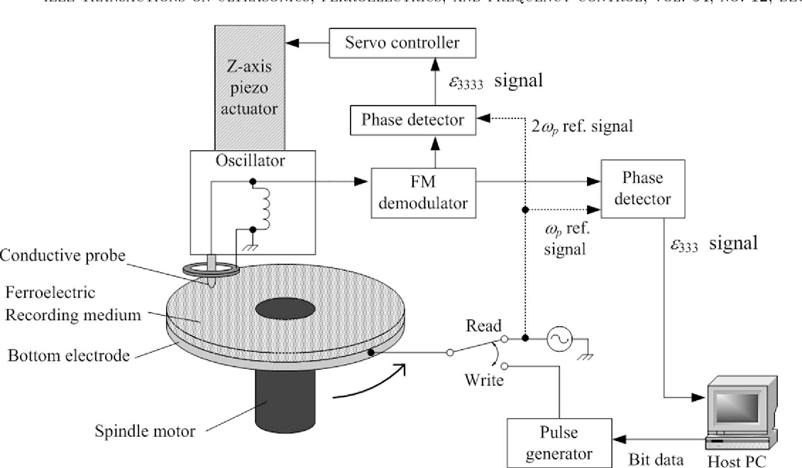 schematic diagram of the hdd-type sndm ferroelectric data storage test