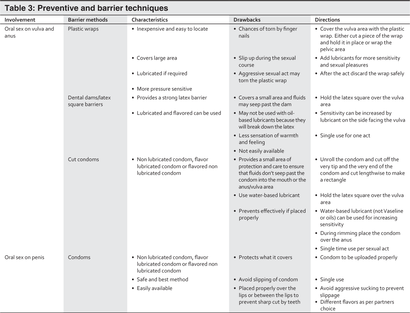 Table 3 from Oral Sex, Oral Health and Orogenital Infections