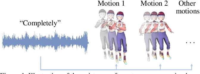 Figure 1 for Audio2Gestures: Generating Diverse Gestures from Speech Audio with Conditional Variational Autoencoders