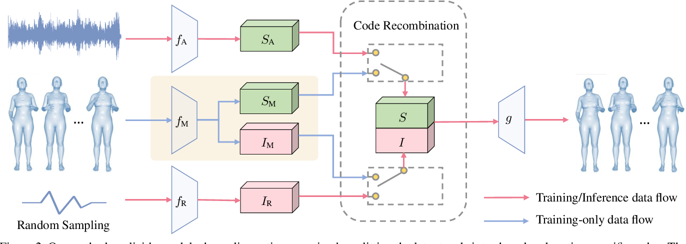 Figure 3 for Audio2Gestures: Generating Diverse Gestures from Speech Audio with Conditional Variational Autoencoders
