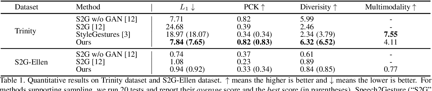 Figure 2 for Audio2Gestures: Generating Diverse Gestures from Speech Audio with Conditional Variational Autoencoders