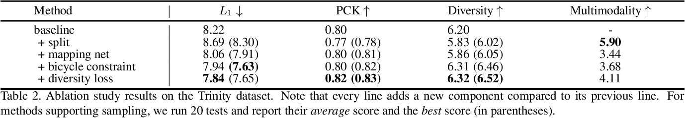 Figure 4 for Audio2Gestures: Generating Diverse Gestures from Speech Audio with Conditional Variational Autoencoders