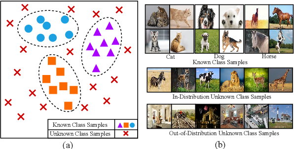 Figure 1 for Deep CNN-based Multi-task Learning for Open-Set Recognition