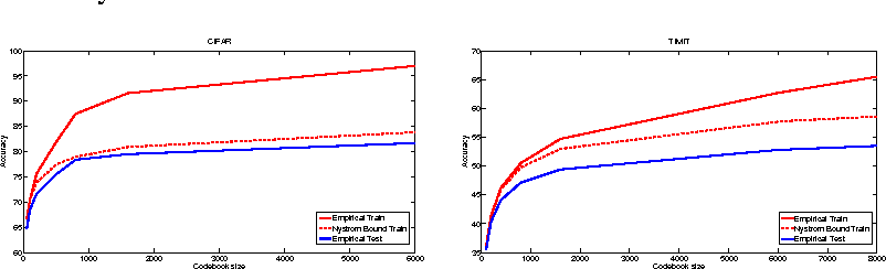 Figure 1 for Why Size Matters: Feature Coding as Nystrom Sampling