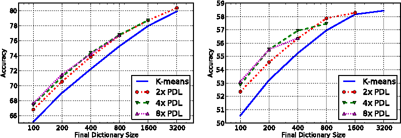 Figure 2 for Why Size Matters: Feature Coding as Nystrom Sampling