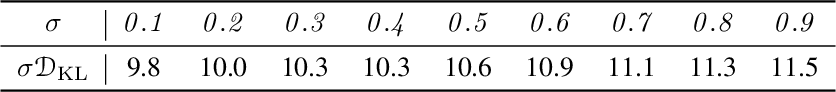 Figure 2 for Learning and Inference in Imaginary Noise Models