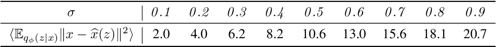 Figure 3 for Learning and Inference in Imaginary Noise Models