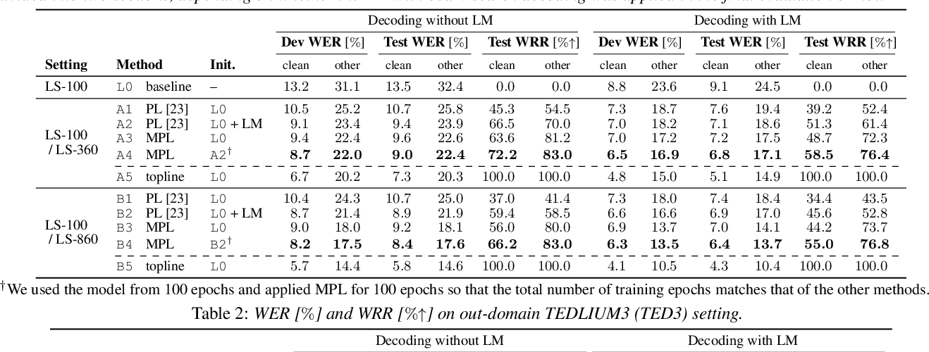 Figure 2 for Momentum Pseudo-Labeling for Semi-Supervised Speech Recognition