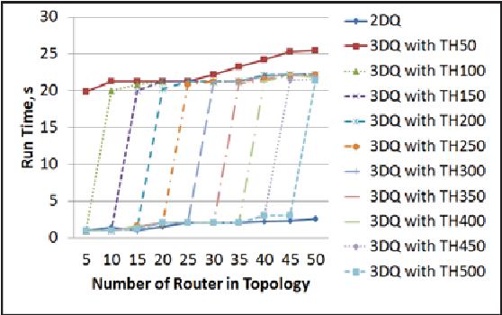 Enhancing Discrete Event Simulation in multi-core processors