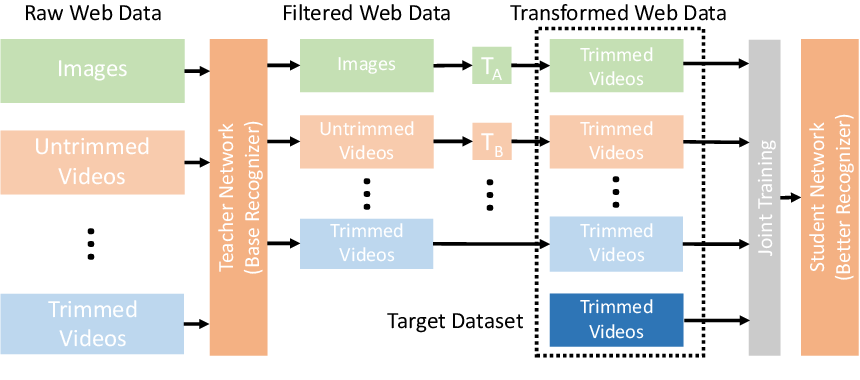 Figure 1 for Omni-sourced Webly-supervised Learning for Video Recognition