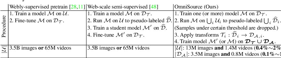 Figure 2 for Omni-sourced Webly-supervised Learning for Video Recognition