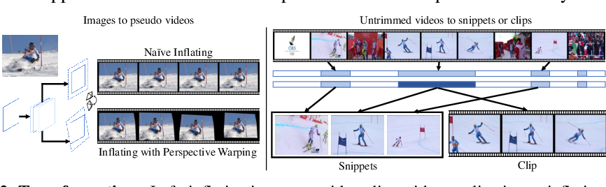 Figure 3 for Omni-sourced Webly-supervised Learning for Video Recognition