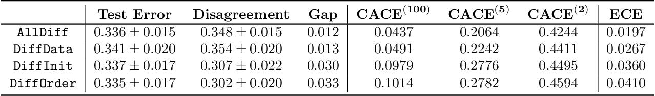 Figure 2 for Assessing Generalization of SGD via Disagreement