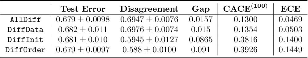 Figure 4 for Assessing Generalization of SGD via Disagreement