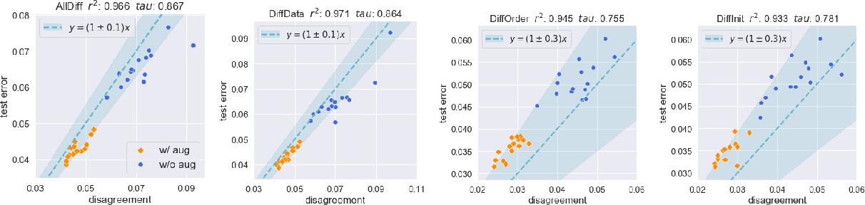 Figure 3 for Assessing Generalization of SGD via Disagreement
