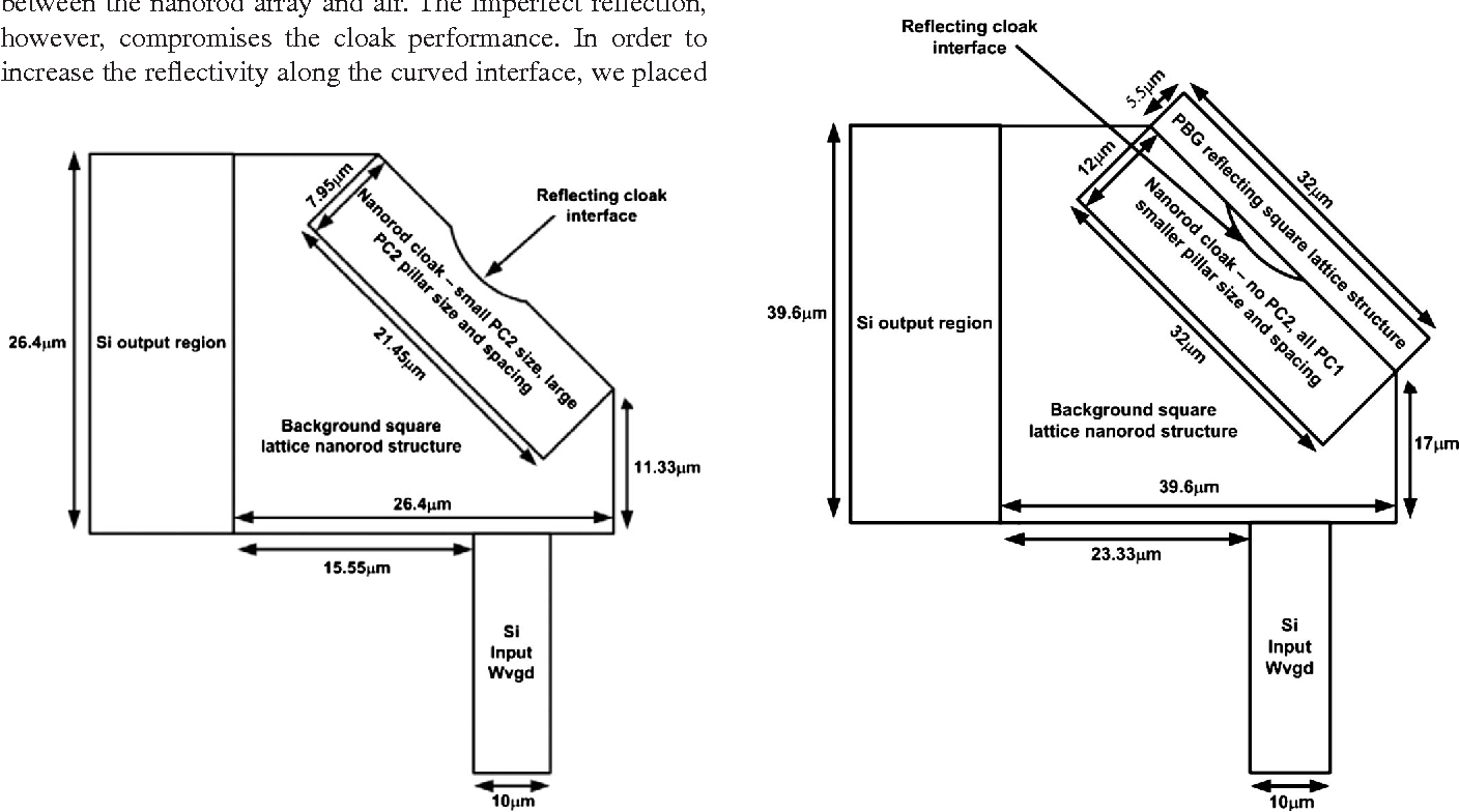figure 12 from challenges in the fabrication of an optical frequency ground plane cloak