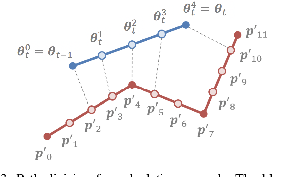 Figure 3 for Trajectory Optimization for Unknown Constrained Systems using Reinforcement Learning