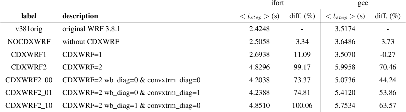 Table 4 from CORDEX-WRF v1 3: Development of a module for
