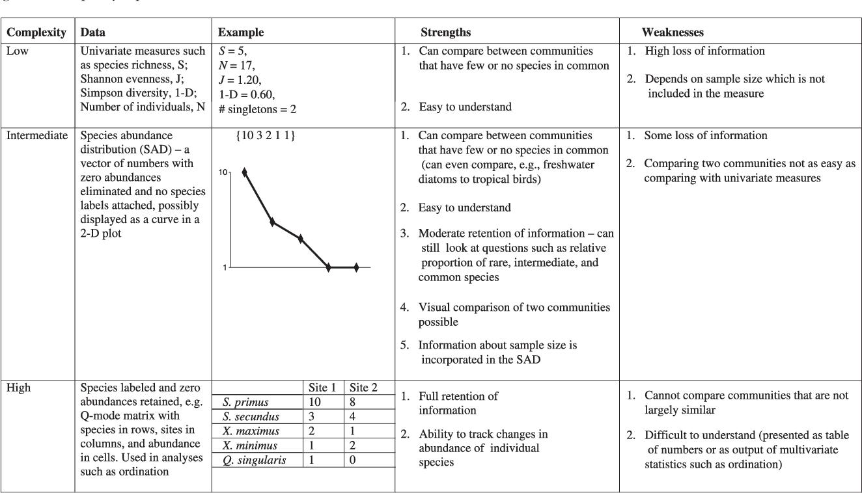 Species abundance distributions: moving beyond single prediction