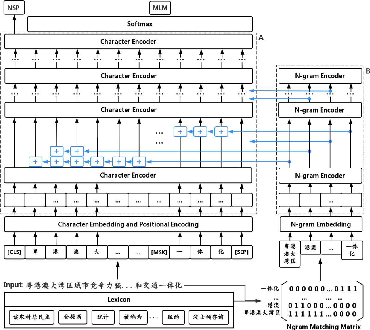 Figure 1 for ZEN: Pre-training Chinese Text Encoder Enhanced by N-gram Representations