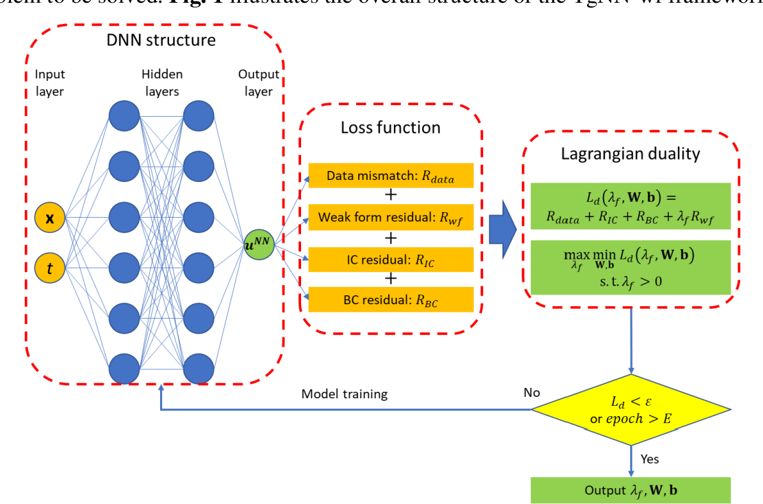 Figure 1 for Weak Form Theory-guided Neural Network (TgNN-wf) for Deep Learning of Subsurface Single and Two-phase Flow