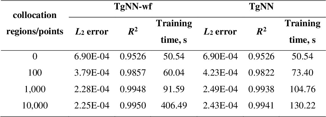 Figure 4 for Weak Form Theory-guided Neural Network (TgNN-wf) for Deep Learning of Subsurface Single and Two-phase Flow