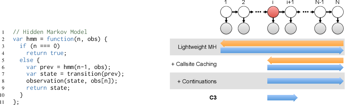 Figure 1 for C3: Lightweight Incrementalized MCMC for Probabilistic Programs using Continuations and Callsite Caching