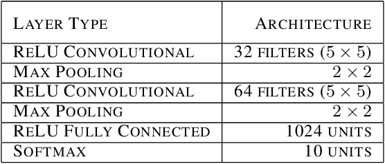 Figure 3 for Biologically inspired protection of deep networks from adversarial attacks