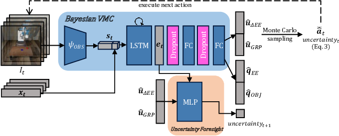 Figure 2 for Introspective Visuomotor Control: Exploiting Uncertainty in Deep Visuomotor Control for Failure Recovery