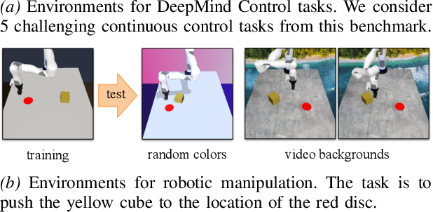 Figure 1 for Generalization in Reinforcement Learning by Soft Data Augmentation