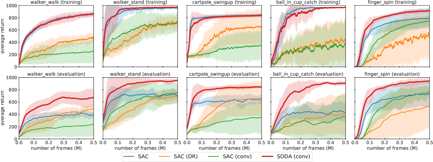 Figure 2 for Generalization in Reinforcement Learning by Soft Data Augmentation