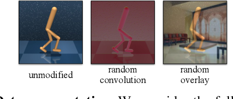 Figure 3 for Generalization in Reinforcement Learning by Soft Data Augmentation